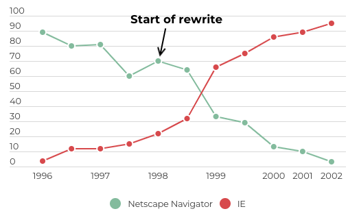 Comparison of the number of users of Netscape Navigator and Internet Explorer