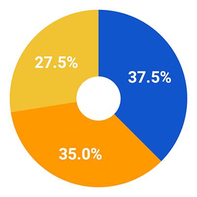Agreeder Chart