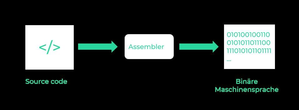 Wie funktioniert Assembler