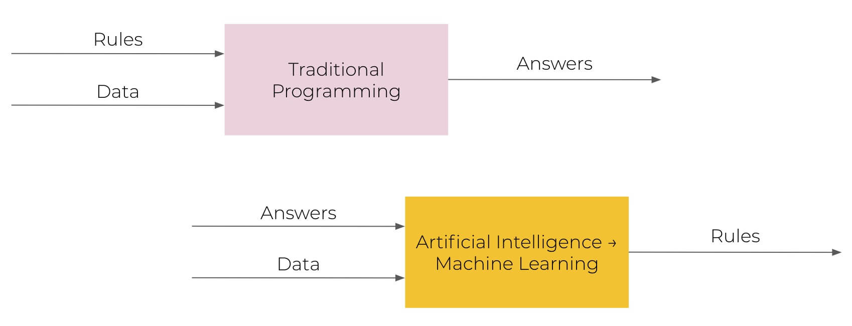 Traditional programming vs. machine learning