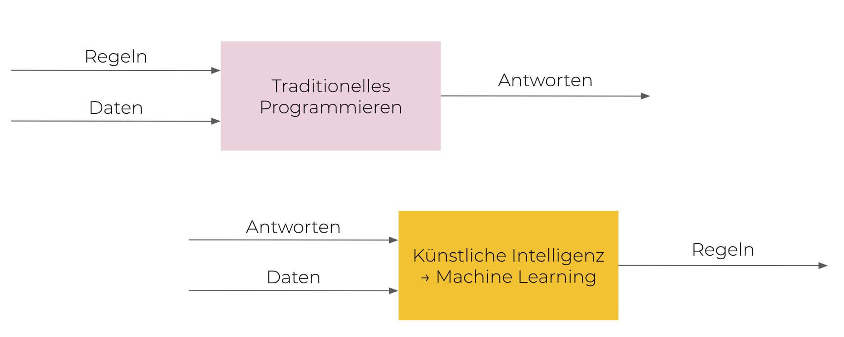 Traditionelles Programmieren vs. Machine Learning